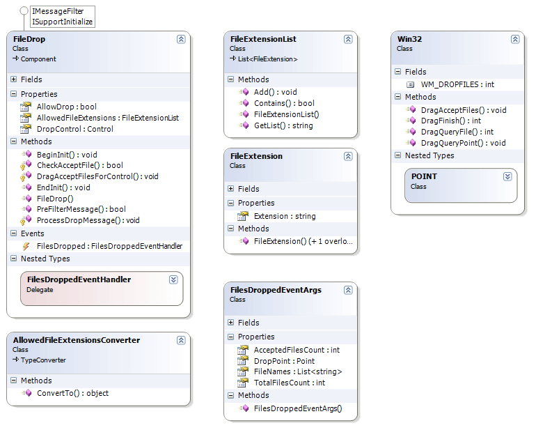 FileDrop Class Diagram